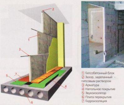 Как делать стены межкомнатные из кирпича и гипсобетона