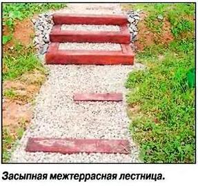 Межтеррасные лестницы засыпного типа