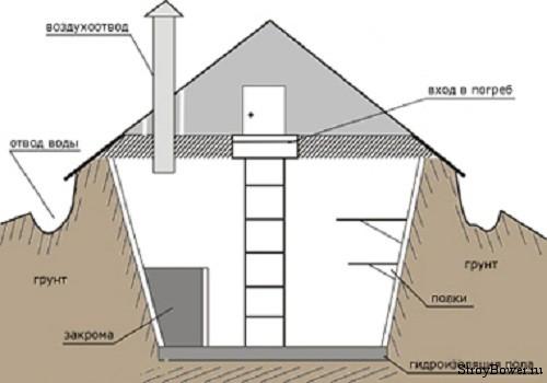 Далее приступаем к потолку, для создания которого отлично подойдут доски из дерева, толщина которых не меньше пяти сантиметров