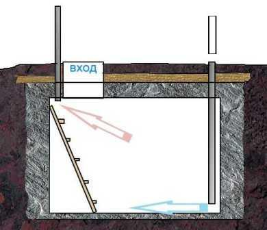 На завершающем этапе устанавливается крыша, и делаются двери, все, погреб по типу землянки готов