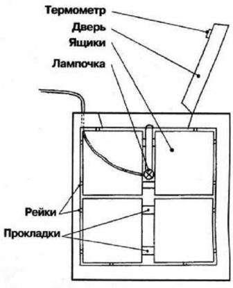 Дополнительные функции термоконтейнера - способы обогрева ящика