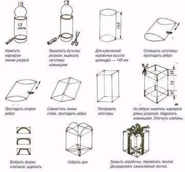 Как сделать коробки из пластиковых бутылок