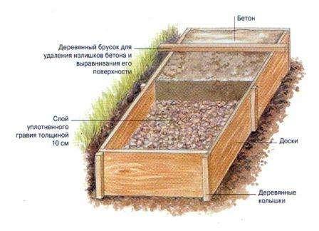Засыпаем дно траншеи щебнем на 5-10 см. Обратите внимание на то, что толщина бетона тоже не должна превышать этих величин