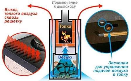 Основной принцип работы основан на контроле доступа кислорода в камеру топки. Особенность подачи воздушных масс позволяет создать такие условия, при которых дрова тлеют и отдают максимальный жар теплообменнику.