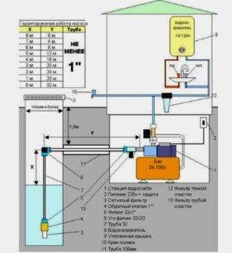 Он препятствует оттоку воды в резервуар, когда насос работает. Чтобы при очень низких температурах вода не замерзала в трубопроводе, при монтаже нужно правильно рассчитывать глубину укладки.