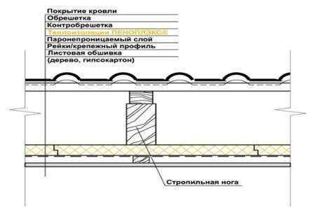 пеноплекс применение для крыши