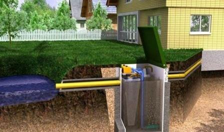 Септики и очистительные станции для частного дома. Как выбрать
