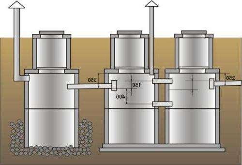 Третий отдел предполагает вывод отфильтрованных вод в грунт. Для этого можно использовать дополнительную дренажную систему.