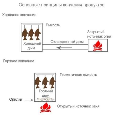 рецепт горячего копчения рыбы в домашних условиях в коптильне рецепты