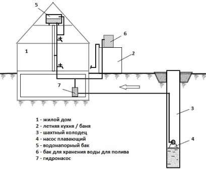 ля монтажа любой системы, нужно рассчитать длину и диаметр требуемой трубы. Для расчёта берётся длина трубы во всём доме. Если трубопровод имеет длину 15 - 20 метров, подойдёт диаметр до 20 миллиметров, 30 метров, подойдёт 25 миллиметров. Ели длина труб больше, берётся 32 миллиметра.