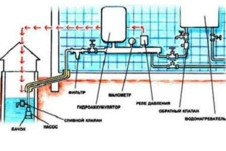 Если появляется стандартное водоснабжение, можно сделать его резервным. Для этого делается траншея, укладывается трубопровод, соединяется с магистралью и устанавливается счётчик на водопотребление.