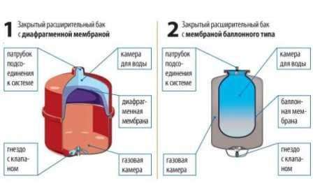 Существует несколько видов гидроаккумуляторов, которые используются для работы систем отопления или водоснабжения. Так для отопления берётся расширительный бачок, который легко переносит высокую температуру воды. Именно это отличает его от гидроаккумулятора для водоснабжения. При закипании воды, он забирает её в бачок.