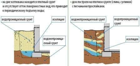 При наличии воды, перед работой она откачивается, так как подвал должен быть сухим. Только некоторые виды изоляции могут использоваться во влажных условиях.