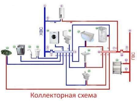 Коллекторный вид подключения имеет систему подключения от общего коллектора, от которого по узлам расходится вода