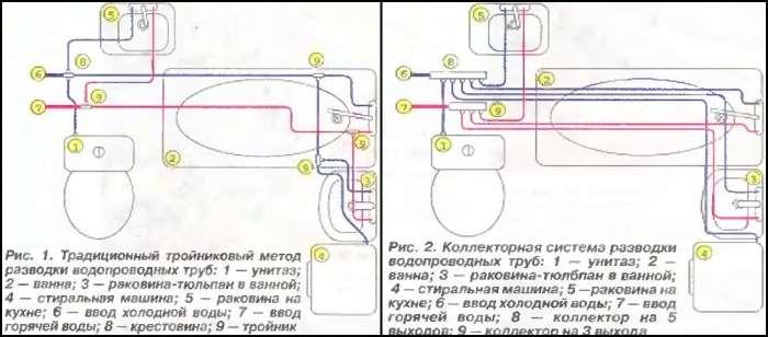 Труба с холодной водоподачей присоединяется к аналогичному коллектору. Выходы снабжаются запорными арматурами.</p> <p> Труба с горячей водоподачей присоединяется к бойлеру, котлу. Дальше она тянется к аналогичному коллектору.» width=»700″ height=»308″/></p></div> </p> <p>При возникновении вопроса, откуда именно получать воду. Существует помимо стандартного водоснабжения, два варианта, это колодец или же скважина.</p> <p> Колодец может иметь глубину 10 — 15 метров, скважина может достигать и 30 метров.</p> <p> При использовании колодезной воды на системе устанавливаются фильтры для грубой и последующей тонкой очисткой.</p> <p>Скважина должна быть оборудована специальной насосной станцией.</p> <p><strong>Скважинный водопровод представляет собой:</strong></p> <ul> <li>погружной насос или станцию,</li> <li>ниппель,</li> <li>обратный закрывающий клапан, не дающий воде уходить обратно,</li> <li>трубопровод,</li> <li>запорный механизм (арматура),</li> <li>тонкий тип фильтра, пятерник (подсоединение автоматики),</li> <li>манометр,</li> <li>реле давления,</li> <li>гидроаккумулятор.</li> </ul> <p>Для монтажа любой системы, нужно рассчитать длину и диаметр требуемой трубы. Для расчёта берётся длина трубы во всём доме.</p> <p> Если трубопровод имеет длину 15 — 20 метров, подойдёт диаметр до 20 миллиметров, 30 метров, подойдёт 25 миллиметров.</p> <p> Ели длина труб больше, берётся 32 миллиметра.</p> <p><div style=
