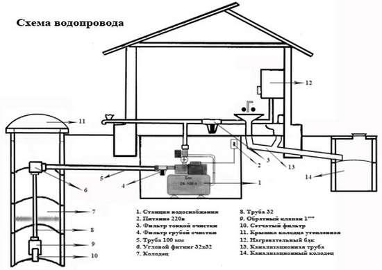 Основные схемы водоснабжения загородного дома
