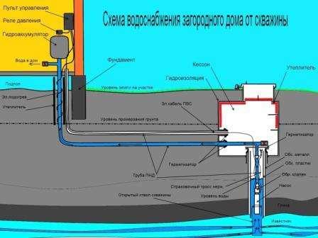 Вода поднимается из скважины погружным насосом. Чем глубже скважина и больший объём потребляемой воды, тем мощнее должен быть погружной насос