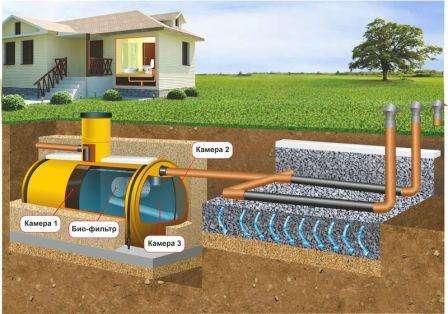 Если же колодец отсутствует, то для измерения глубины в нескольких местах на участке бурятся отверстия, и по ним определяется увлажнённость грунта подземными водами.