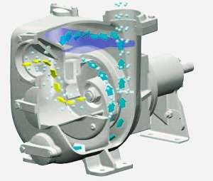 Самовсасывающие насосы очень легко обслуживать, причем они отличаются качественной и стабильной работой, а также эффективностью.