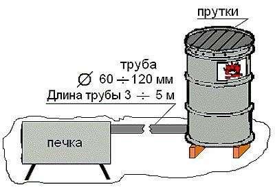 Коптильня холодного копчения своими руками из бочки 200 л