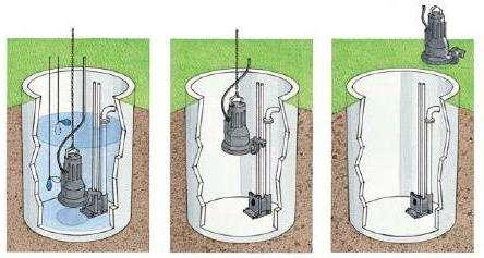 При выборе бытового прибора нужно сделать уклон на потребности. Лучше всего выбрать надёжного производителя с высоким качеством прибора. Импортные насосы отличаются небольшими размерами, удобством в эксплуатации и позволяют использовать их в виде основы для компактных канализационных установок.