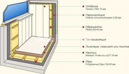 На покрытую гидроизолирующим составом поверхность набивается обрешётка. Плиты фиксируются на специальный клей и дюбеля. В углах фиксация производится с особой осторожностью. Утеплённая поверхность закрывается парозащитой.