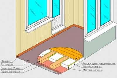Во время теплоизоляции балкон дополнительно улучшает качество звуко- и влагозащиты. Качественно утеплённый балкон даёт