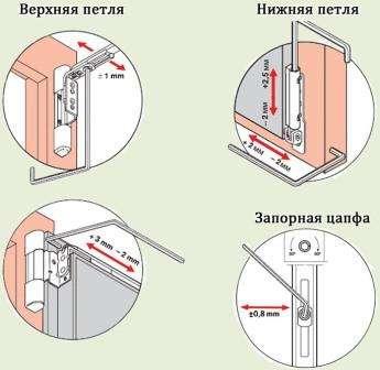 Как регулировать пластиковые окна самом