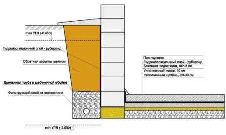 Чтобы заделать все трещины в полу можно воспользоваться наливной полимерной гидроизоляцией, она хорошо проникает во все трещины и поры, находящиеся в бетоне, их заполняет и предотвращает проникание воды. В