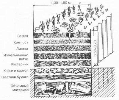Чтобы изготовить теплые грядки своими руками, важно выкопать яму глубиной около 50 см и шириной на ваше усмотрение. После этого из досок нужно сколотить ящик по размеру вашей ямы, но без крышки и дна. На дно ямы укладывается сетка, которая пропитывается марганцовкой для дезинфекции. После этого мож